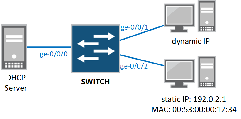 DHCP Security in Junos ELS syntax