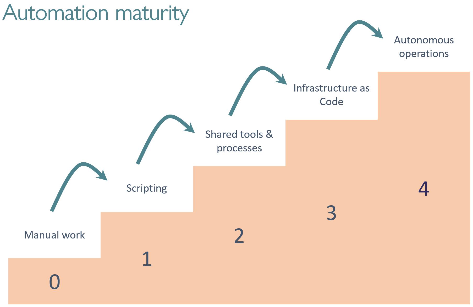 0_maturity